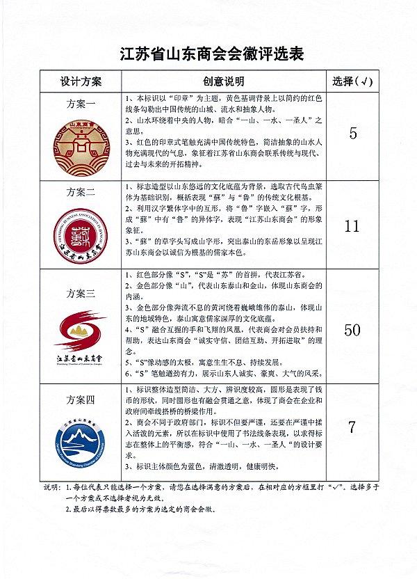江苏省山东世界杯盘口会徽评选结果统计